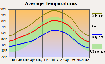 Avenal, California average temperatures