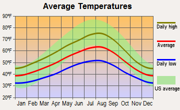 Samish, Washington average temperatures