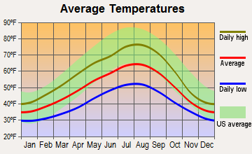 Upper Skagit, Washington average temperatures