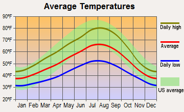 Bonneville, Washington average temperatures