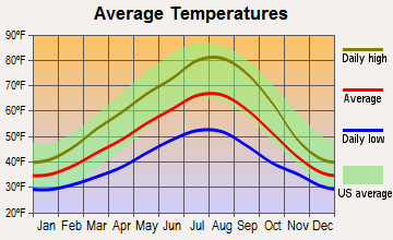 Wind River, Washington average temperatures