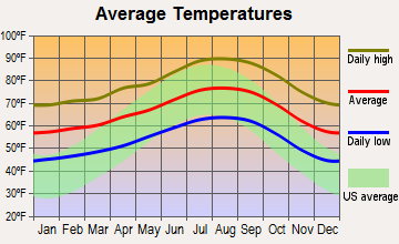 Avocado Heights, California average temperatures