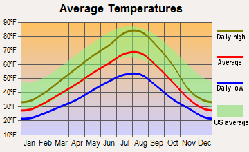 Valleyford, Washington average temperatures