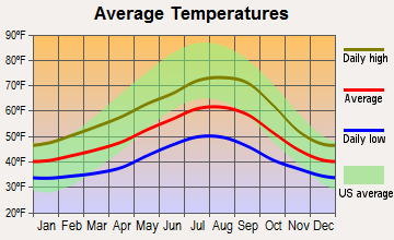Grays River, Washington average temperatures