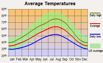 East Whatcom, Washington average temperatures