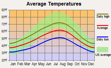 Point Roberts, Washington average temperatures