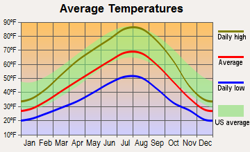 Odessa, Washington average temperatures