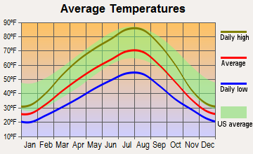 Oroville, Washington average temperatures