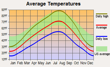 Pateros, Washington average temperatures