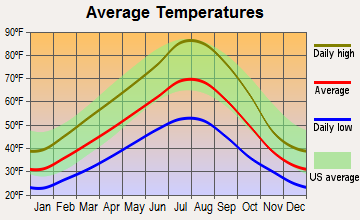 Pomeroy, Washington average temperatures