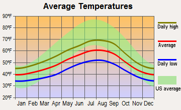 Port Angeles, Washington average temperatures