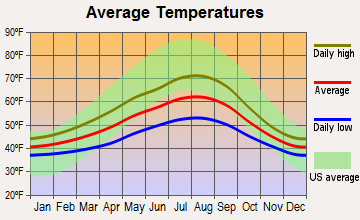 Port Townsend, Washington average temperatures