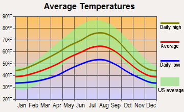 Poulsbo, Washington average temperatures