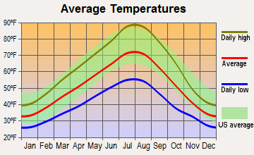 Prescott, Washington average temperatures