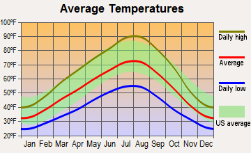 Prosser, Washington average temperatures