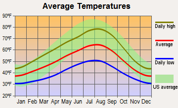 Quilcene, Washington average temperatures