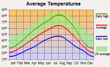 Republic, Washington average temperatures