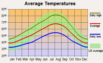 Ridgefield, Washington average temperatures