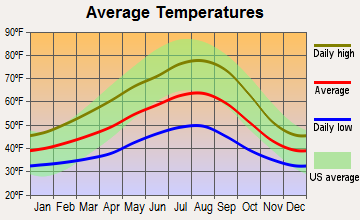 Satsop, Washington average temperatures