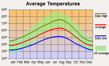 Sedro-Woolley, Washington average temperatures