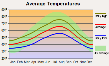 Shoreline, Washington average temperatures