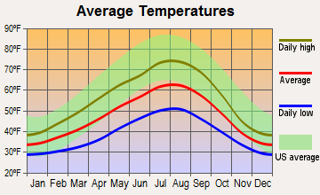 Skykomish, Washington average temperatures