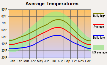 Snoqualmie, Washington average temperatures