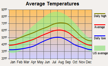 South Bend, Washington average temperatures