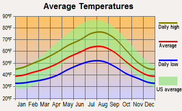 Sultan, Washington average temperatures