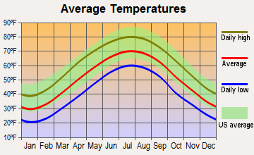 Piney View, West Virginia average temperatures