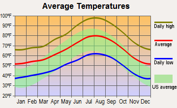 Beaumont, California average temperatures