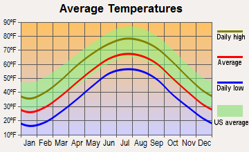 Quinwood, West Virginia average temperatures