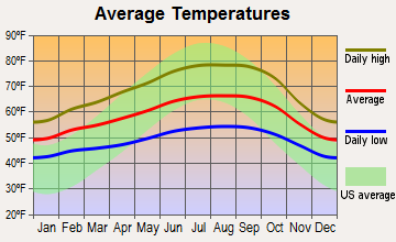 Belvedere, California average temperatures