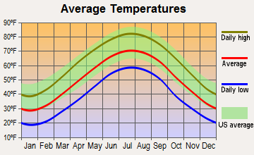 Alderson, West Virginia average temperatures