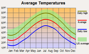 Bayard, West Virginia average temperatures