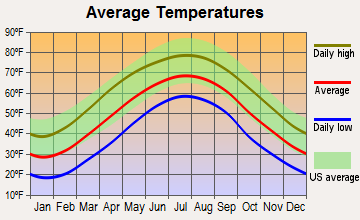 Beckley, West Virginia average temperatures