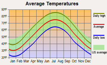Blennerhassett, West Virginia average temperatures