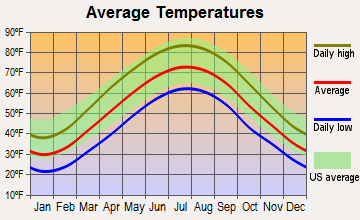 Brookhaven, West Virginia average temperatures