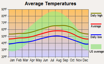 Bertsch-Oceanview, California average temperatures
