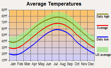 Coal City, West Virginia average temperatures