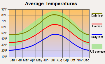 Big Bear City, California average temperatures