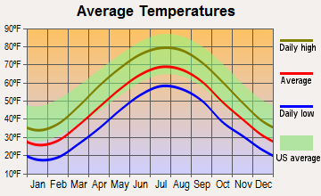 Elk Garden, West Virginia average temperatures