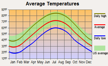 Fairview, West Virginia average temperatures