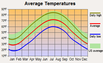 Farmington, West Virginia average temperatures