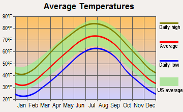 Gauley Bridge, West Virginia average temperatures