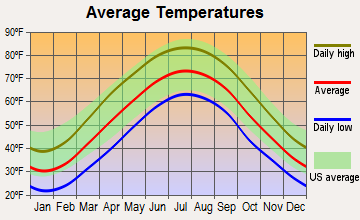 Granville, West Virginia average temperatures