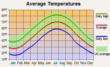 Hambleton, West Virginia average temperatures