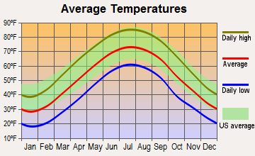 Hartford City, West Virginia average temperatures