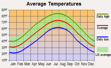 Hinton, West Virginia average temperatures