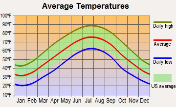Hurricane, West Virginia average temperatures